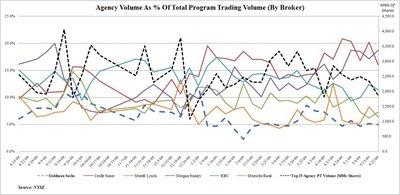 Guest Post: Goldman Sachs Principal Transactions Update