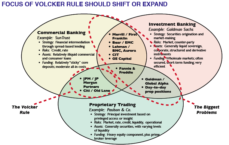 How the Volcker Rule Misses the Shadow Banking System   naked ...