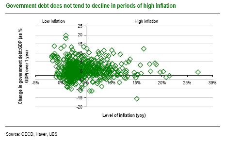 UBS debt inflation