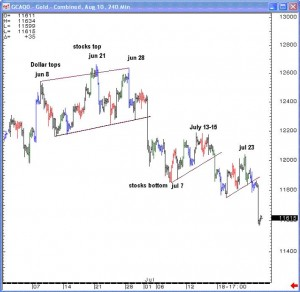 Gold 240 minute