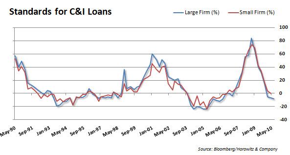 Loan-Standards-20100817