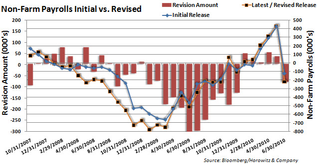 NFP vs Revised 20100806