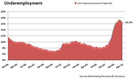 Underemployment 20100806