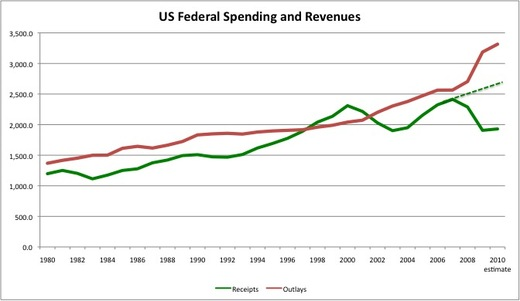 Spending and Taxes-thumb-520x301-36086