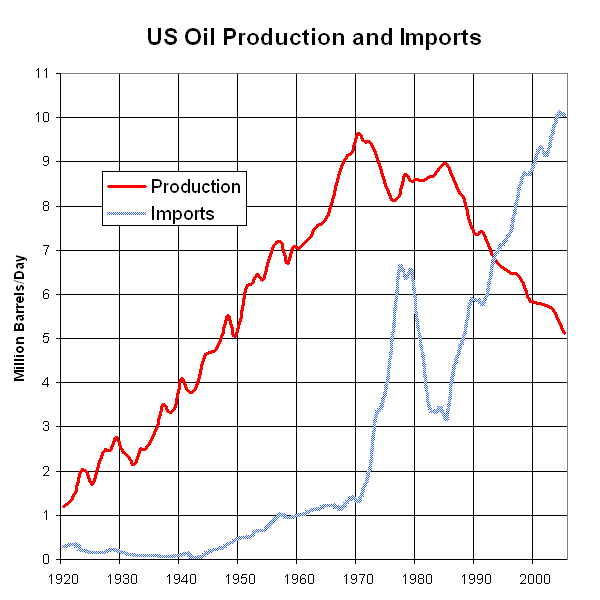 US_Oil_Production_and_Imports_1920_to_2005