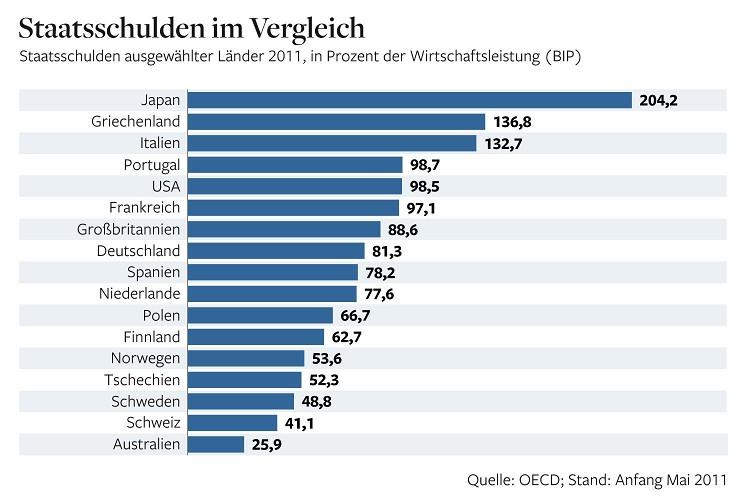 National Debt comparison