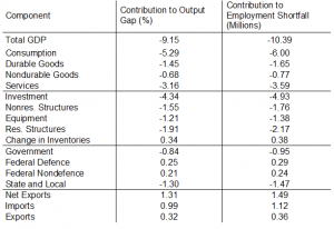 The Wages of Destroying Labor Bargaining Power: Nearly 30%