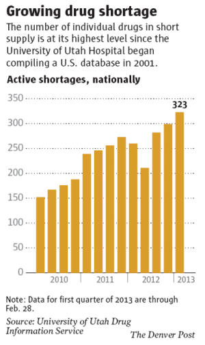 drug shortages in hospitals speech October 2011 the impact of drug shortages in health care the ongoing shortage of prescription drugs in the united states is costing hospitals at least $200 million.