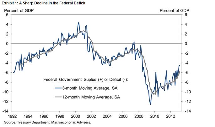 Falling-Deficit-from-wonkblog