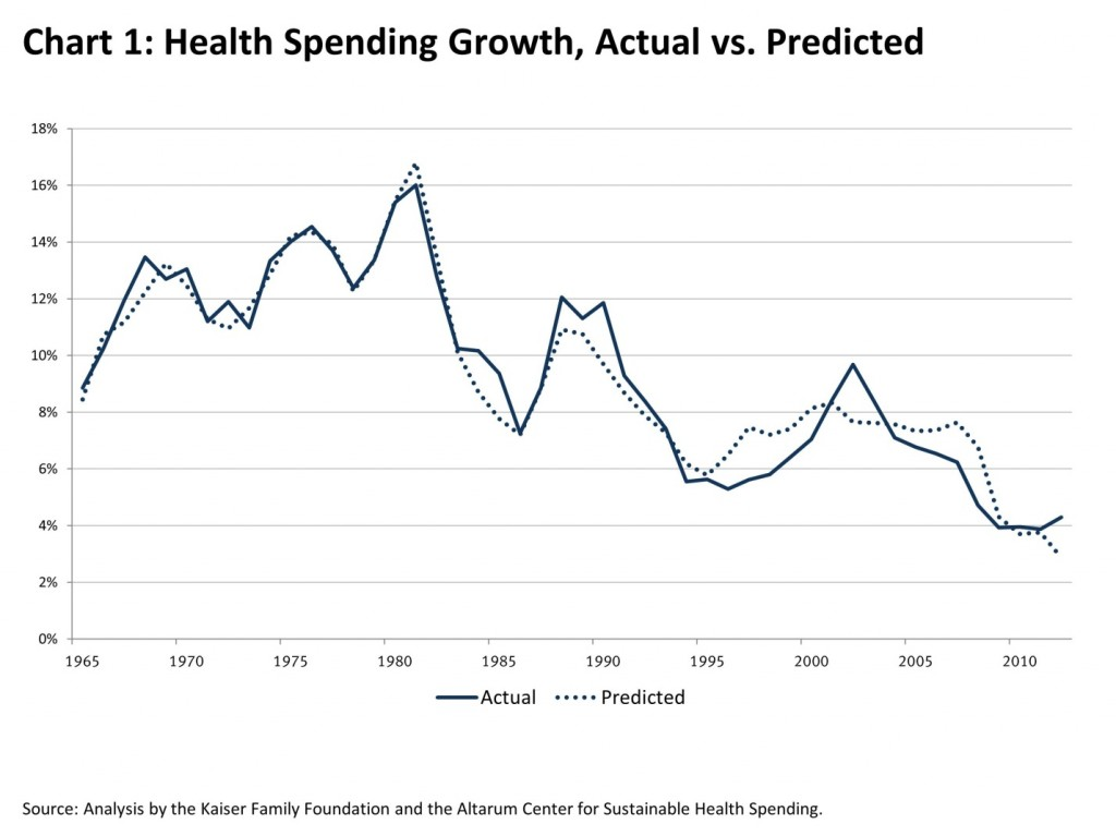 Health-Care-Spending-Slowing1-1024x767