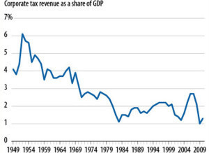 s-CORPORATE-TAX-RATES-large300