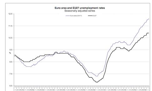 Euro_Emp