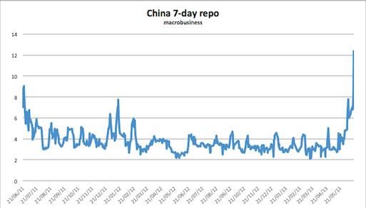 China_7day_repo
