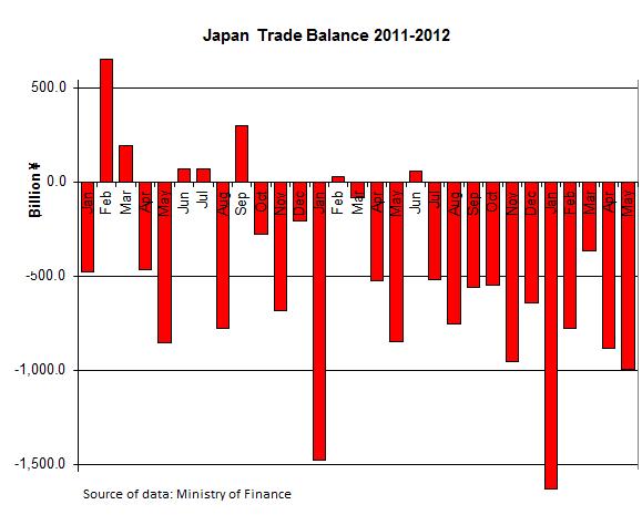 Japan-Trade-Balance-2011-2012-2013