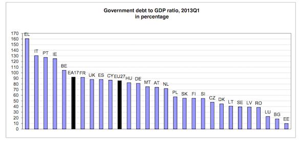 Euro_Debt_GDP
