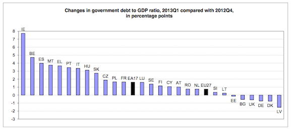 Euro_Debt_GDP_Change