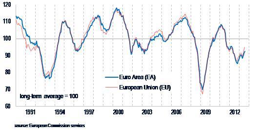 Euro_ESI