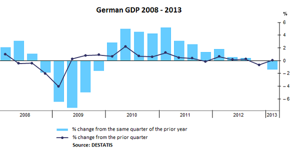 German-GDP-2008-2013