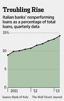 Italy_Bad_Loans