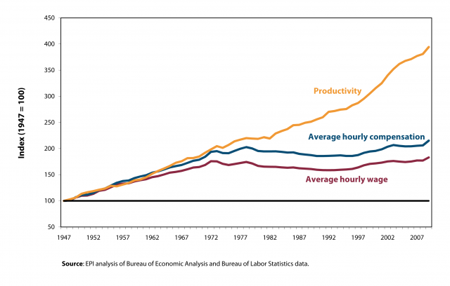 worker productivity and wages relationship