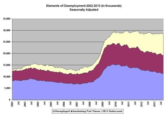 Econ Disemployment 2002 to 2013_0