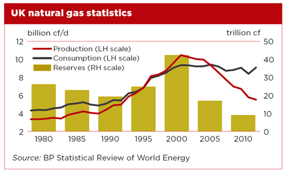 uk-natural-gas-statistics