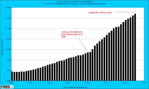 USFederalDebt2000-2013