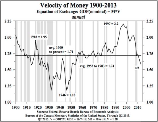 VelocityOfMoney1900-2013