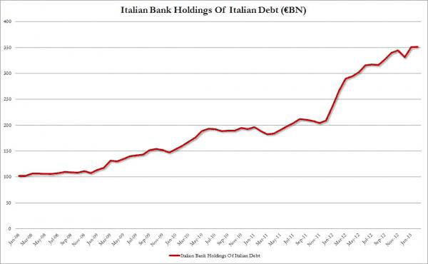 Italian-Bank-Holdings-Itali