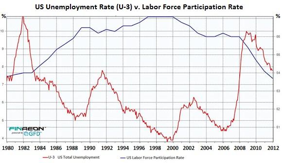 US-LaborForce-Participation-v-total-unemployment-rate