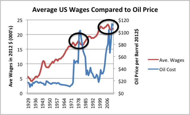 ave-wages-compared-to-us-oil-price-thousands