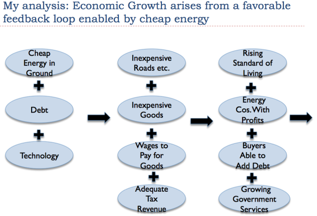 economic-growth-is-from-favorable-feedback-loop