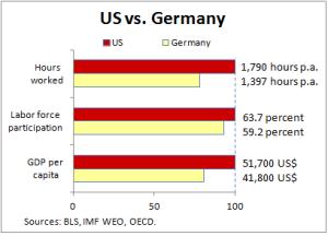 germany vs us2