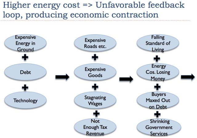 higher-energy-cost-leads-to-unfavorable-feedback-loop