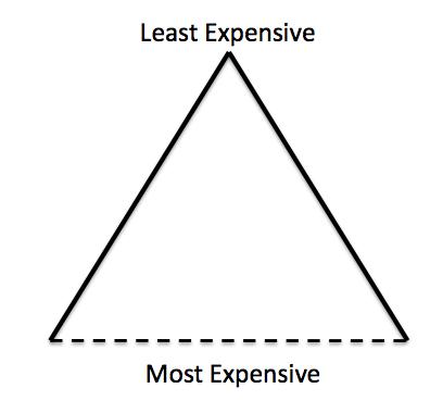 resource-triangle