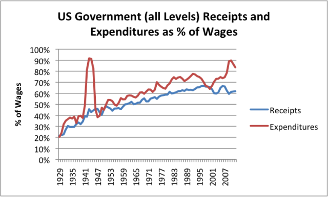 us-government-receipts-and-expenditure-as-pct-of-wages