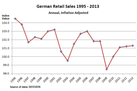 German-retail-sales-1995-2013