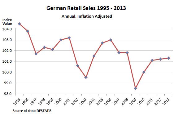 German-retail-sales-1995-2013