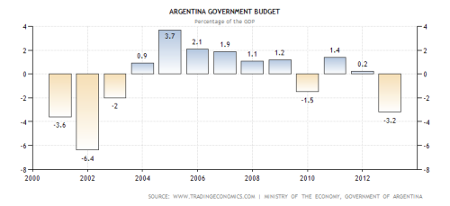 argentina-government-budget