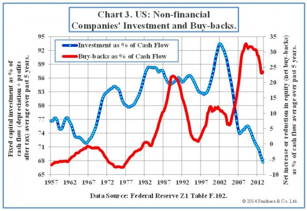 Chart-3-US-Nonfinancial-Companies-Investment-and-Buybacks-600x413
