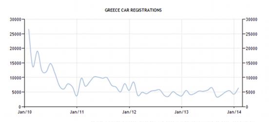 greece-car-registrations