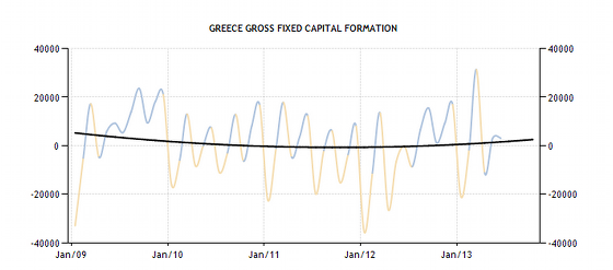greece-gross-fixed-capital-formation