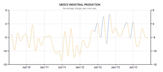 greece-industrial-production