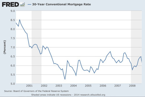 mortgage-rates-2003