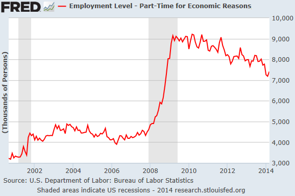 US-Employment-Part-time-workers_2001-2014