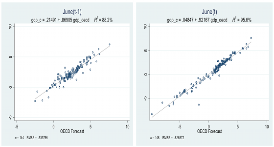 Consensus turning points vs. OECD