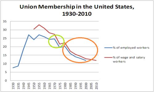 union_membership_in_us_1930-2010