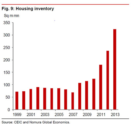 ChinaHousingInventory