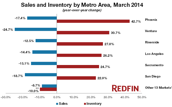US-Home-Sales-Inventories-by-Metro_Redfin