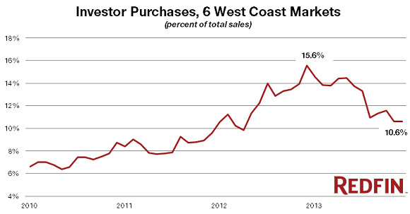 US-Home-Sales-to-Investors_2010-2014_Redfin